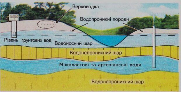 Цікаве про підземні води